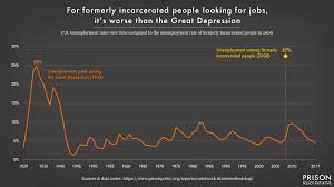 Out Of Prison Out Of Work Prison Policy Initiative