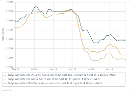 Asia Butyl Acrylates Stable Soft China Market Weighs On