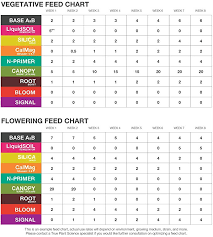 Roots Organic Feeding Chart True Liquid Soil Remediator Soil Enzyme Formula Contains Salt Binding Agents Quart 32 Oz