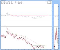 Alcoa Die Chart