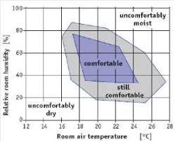 Temperature Humidity Comfort Zone Chart 65 75 Temperature 30 60 Humidity Relative Humidity