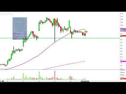 Aphria Chart Aphria Inc Apha Stock Chart Technical Analysis For 02 06