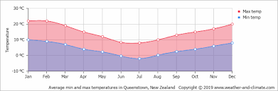 Climate And Average Monthly Weather In Queenstown Otago
