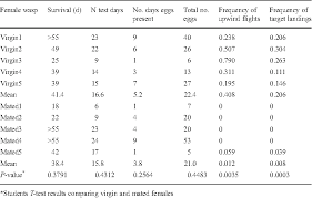 """Table 1 from Attraction of Spathius Agrili Yang (Hymenoptera: Eulophidae)  to Male-Produced """"Aggregation-sex Pheromone"""": Differences Between the Sexes  and Mating Status 