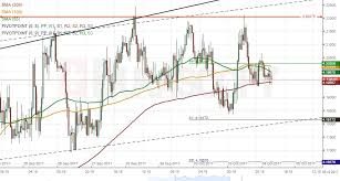 Patterns Eur Try Usd Try