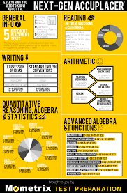 Math Accuplacer Score Chart Pin On Infographics