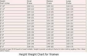 Weight Watchers Weight Chart By Age Average Weight According To Height Height To Weight Chart