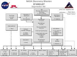 Stardust Chart Stardust Jpl Nasa