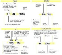 Fluorescent Light Chart Fluorescent Light Bulb Types