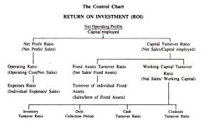 Dupont Chart Definition What Is Du Pont Control Chart With Diagram