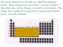 What good is the Periodic Table? There is a table provided for ...