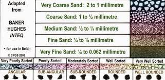 Sandstone Grain Size Chart Sedimentary Textures And Classification Of Clastic