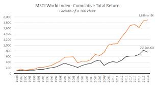 Msci World Index Performance Charts Msci World Index Part 10 Cagr And Cumulative Return