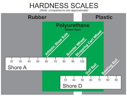 Rubber Hardness Comparison Chart Polyurethane Load Bearing Capacity Gallagher Polyurethane