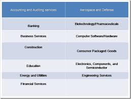 Management Analyst Job Description Amazing Financial Analyst Job Description Senior Junior Jobs Guide