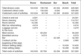 Cost Analysis Example Cost Analysis In The Hotel Industry Hotel Mule