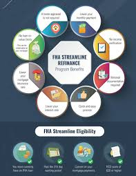 Fha Streamline Refinance Guidelines The Lenders Network