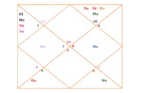 Career Horoscope Dasamsa Divisional Horoscope Or Varga