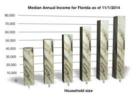 Bankruptcy Median Income Chart Bankruptcy Median Income Figures To Change On November 1 2014
