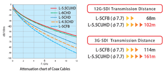 Coax Cable Loss Chart Canare Corp Coaxial Cable 75 Ohm Digital Video Coaxial