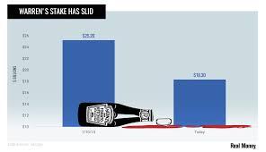 Chart Of The Day Even Warren Buffett Cant Spice Up Kraft