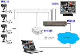 archiwalne numery informatora Cctv Wiring Diagram Pdf diagram of simple and stable cctv system for monitoring a house building tenement cctv wiring diagram connection