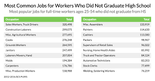 good jobs for students in high school these are the most common jobs for non college graduates