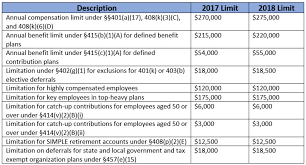 2018 Retirement Plan Contribution Limits Chart Irs Announces 2018 Retirement Plan Contribution Limits