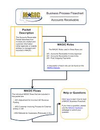 Business Process Flowchart Accounts Receivable