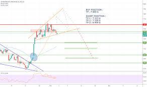 Astrazeneca Tradingview