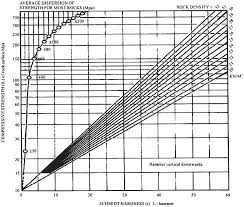 Rebound Hammer Conversion Chart Deere And Miller 1966 Conversion Chart For Schmidt L