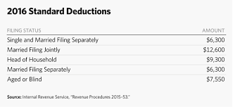 5 Charts To Explain 2016 Irs Tax Brackets And Other Changes