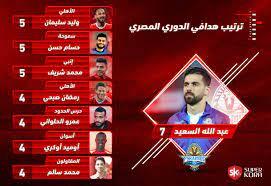 ترتيب هدافي الدوري المصري بعد مباراة الأهلي والإسماعيلي - اليوم السابع