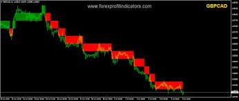 Renko Charts Free Download Renko Chart Forex Indicator Free Download