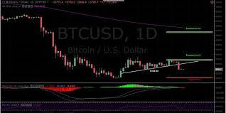 Bitfinex Chart Btc Usd Bitcoin Btc Price Analysis January 12 A Sign Of
