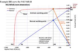 Grades Of Neodymium