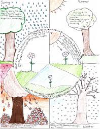 drawing essay contest partnership for environmental education drawing essay contest partnership for environmental education and rural health