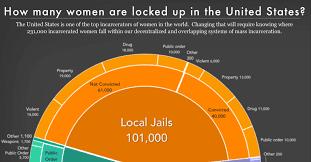 <b>Women's</b> Mass Incarceration: The <b>Whole</b> Pie 2019 | Prison Policy ...