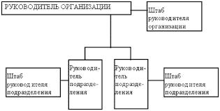 Организационная структура управления торговым предприятием схема