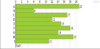 D3 Js Bar Chart Json Creating Bar Chart Using D3 Js Codeproject
