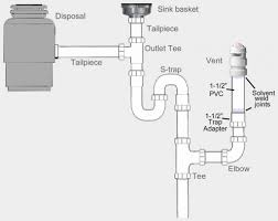 Sink Drain Tailpiece Dishwasher Timhangtotnet