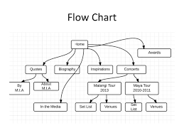 Project Proposal Flow Chart Ppt Itp 104 Final Project Proposal Powerpoint Presentation
