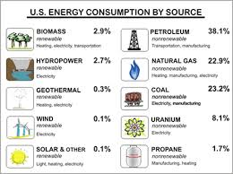 science tips figure 1 energy consumption by source from eia doe gov kids energyfacts science formsofenergy html