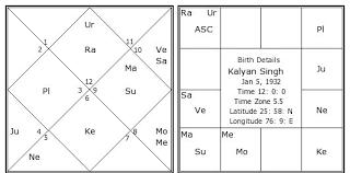 Kalyan Singh Birth Chart Kalyan Singh Kundli Horoscope