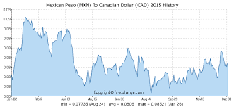 4000 Mxn Mexican Peso Mxn To Canadian Dollar Cad Currency