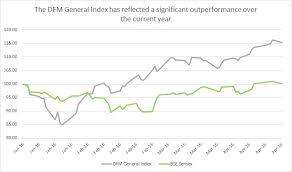 Dfm Index Chart Know Your Index Dfm Dubai Bse Mumbai Benchmark Indices