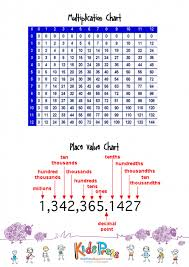 Multiplication Chart With Place Value Kidspressmagazine Com