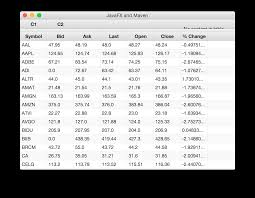 Formatting Rows In A Javafx Tableview Using Css Pseudo Classes