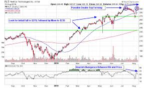 Charts Show Waning Momentum In Business Services Stocks