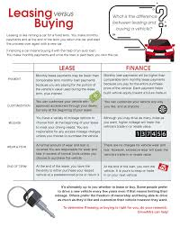 Leasing Versus Buying New Car Buying A Vehicle Vs Leasing Altra Federal Credit Union
